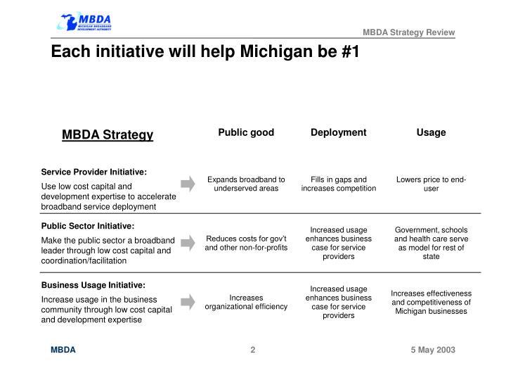 Each initiative will help Michigan be #1