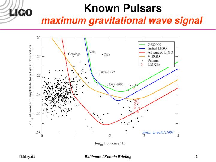 Known Pulsars