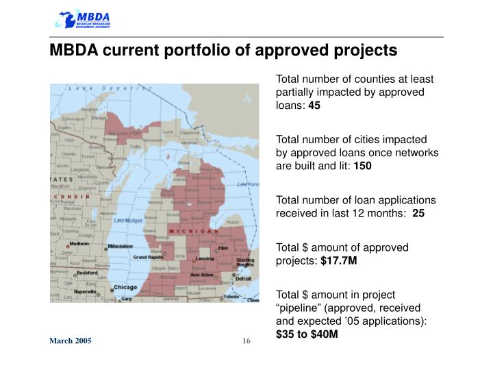 MBDA current portfolio of approved projects