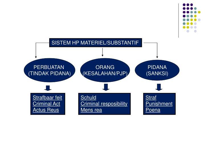 SISTEM HP MATERIEL/SUBSTANTIF