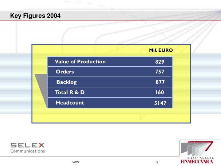 Key Figures 2004