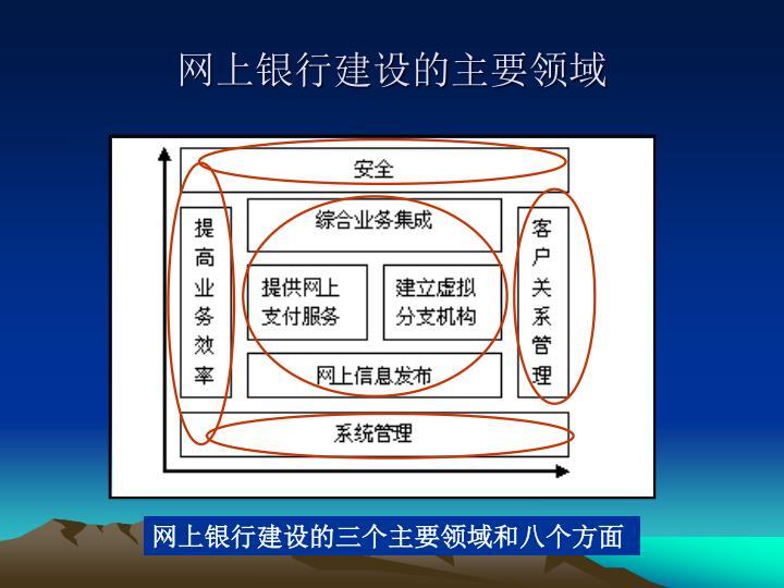 网上银行建设的主要领域