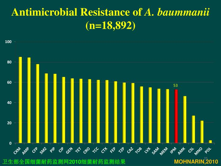 Antimicrobial Resistance of