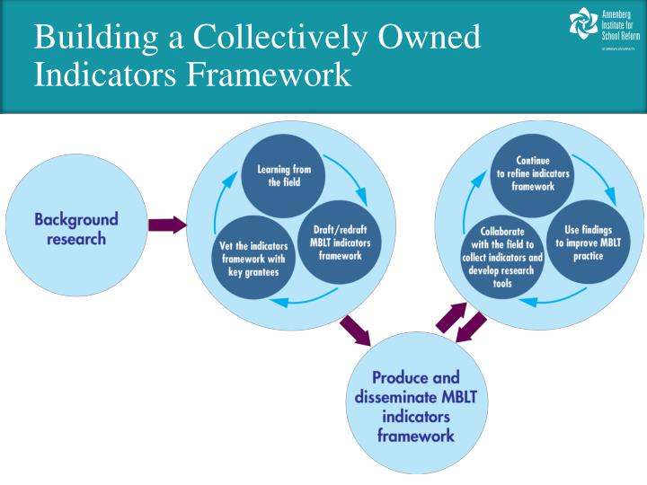 Building a Collectively Owned Indicators Framework