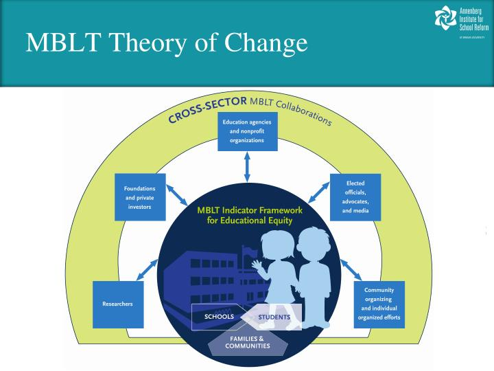 MBLT Theory of Change