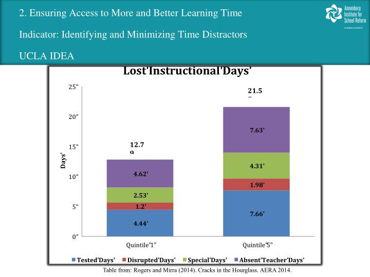 2. Ensuring Access to More and Better Learning Time