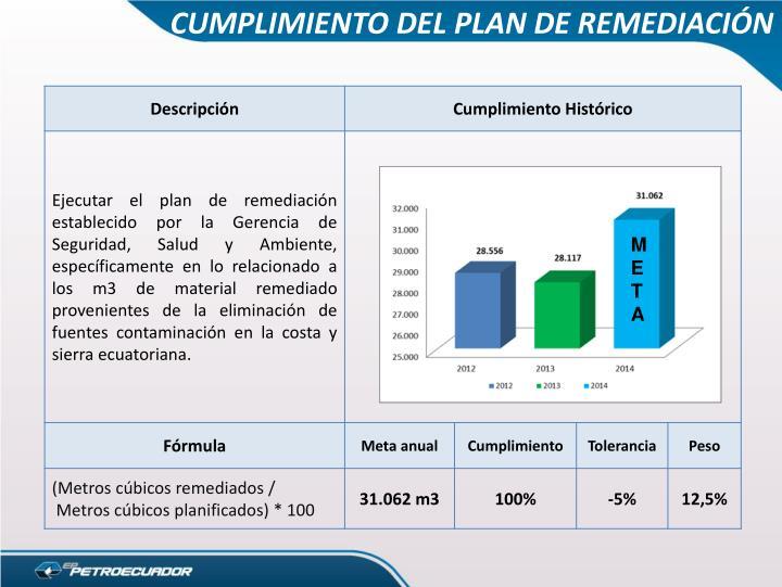 CUMPLIMIENTO DEL PLAN DE REMEDIACIÓN