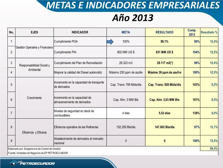METAS E INDICADORES EMPRESARIALES