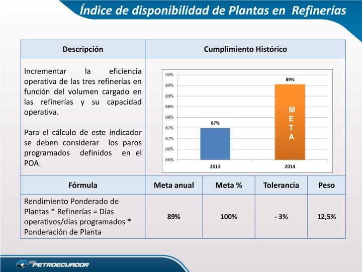 Índice de disponibilidad de Plantas en  Refinerías