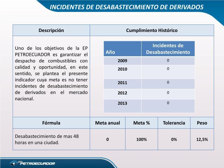 INCIDENTES DE DESABASTECIMIENTO DE DERIVADOS