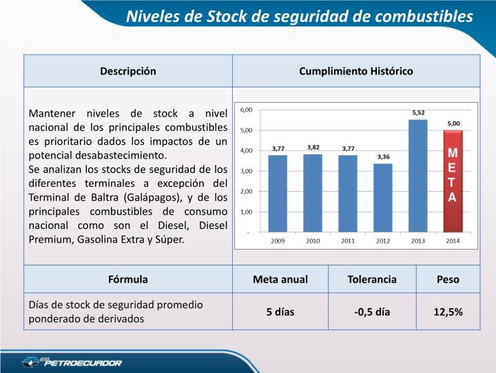 Niveles de Stock de seguridad de combustibles