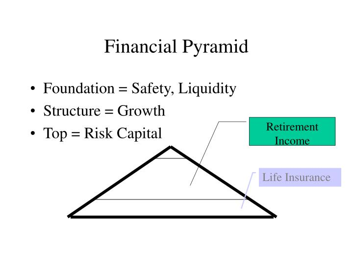 Financial pyramid
