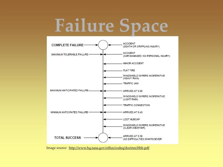 Failure Space
