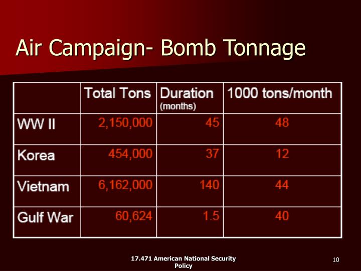 Air Campaign- Bomb Tonnage