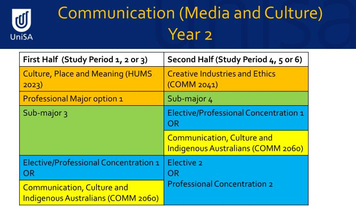 Communication (Media and Culture)       Year 2