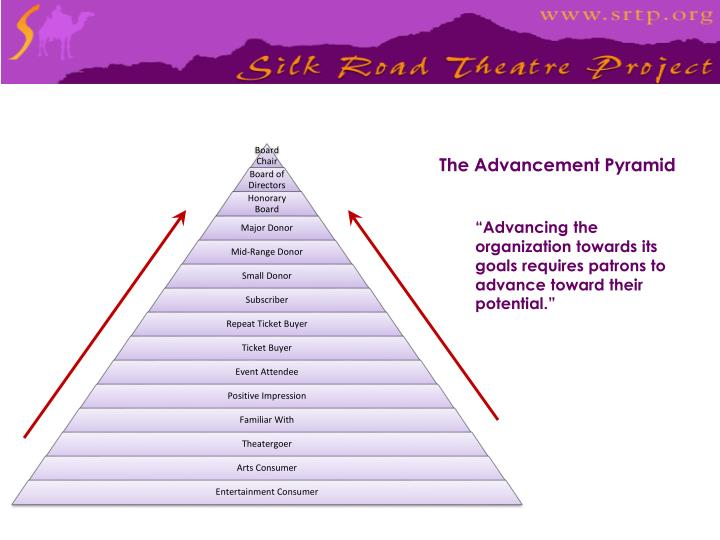 The Advancement Pyramid