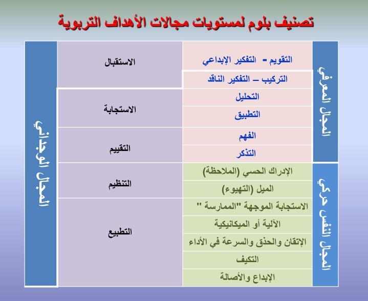 تصنيف بلوم لمستويات مجالات الأهداف التربوية
