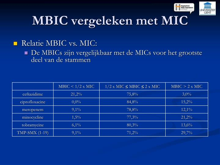 MBIC vergeleken met MIC