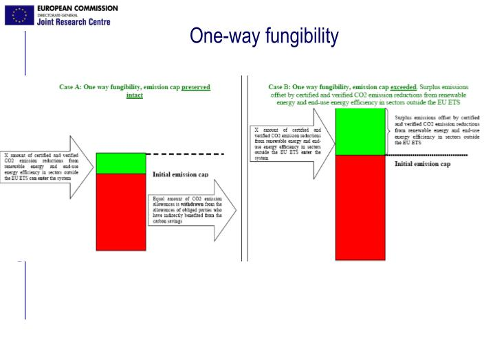 One-way fungibility