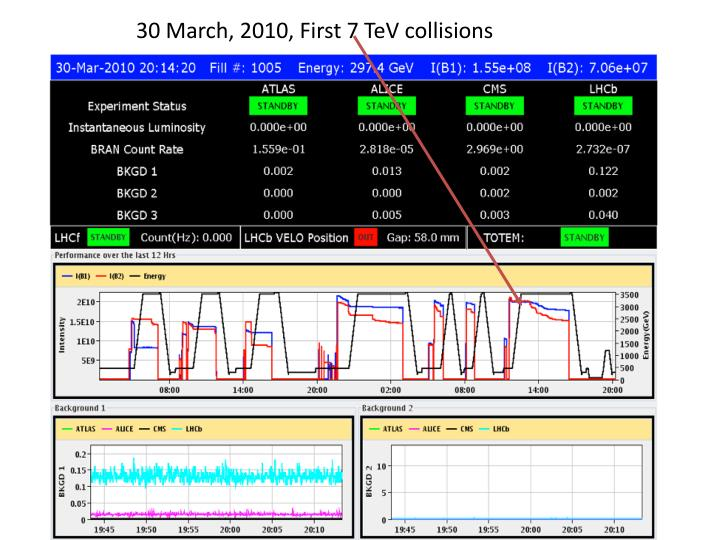 30 March, 2010, First 7 TeV collisions