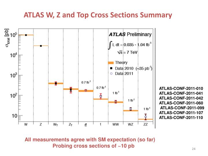 ATLAS W, Z and Top Cross Sections Summary