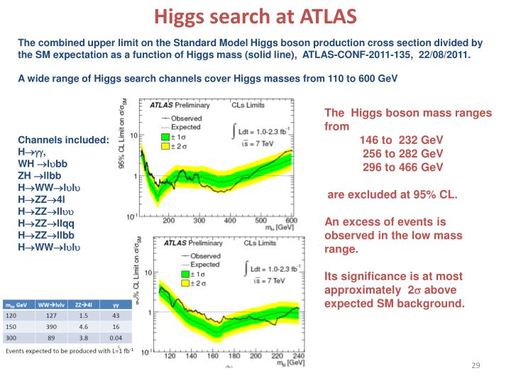 Higgs search at ATLAS