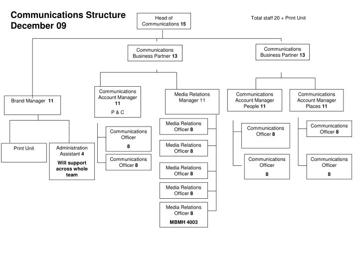 Communications Structure December 09