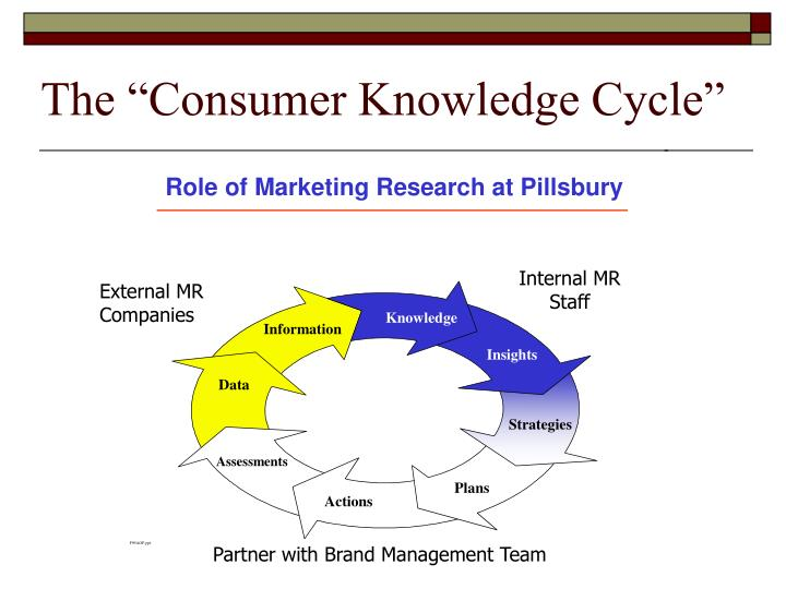 """The """"Consumer Knowledge Cycle"""""""