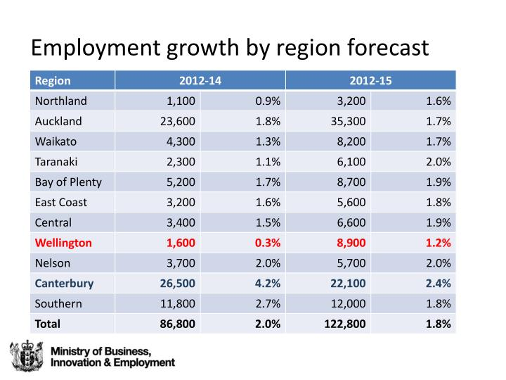 Employment growth by region forecast