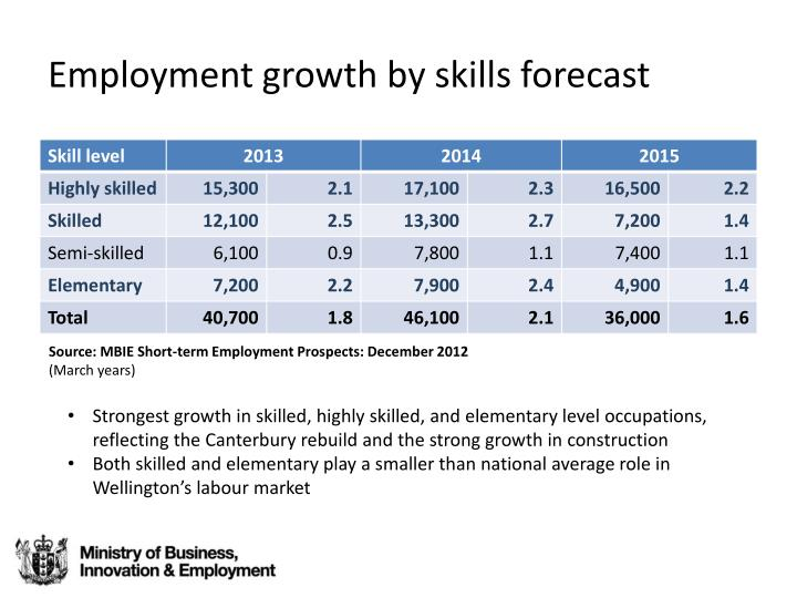 Employment growth by skills forecast