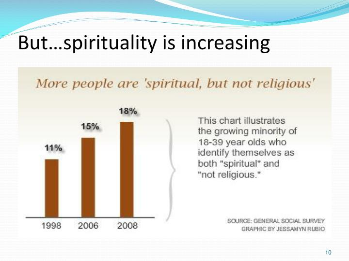 But…spirituality is increasing