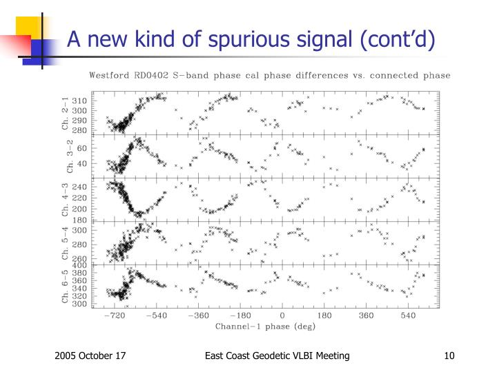 A new kind of spurious signal (cont'd)