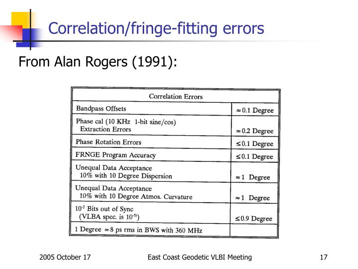 Correlation/fringe-fitting errors