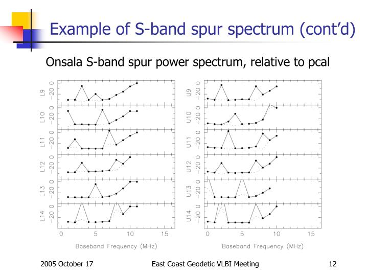Example of S-band spur spectrum (cont'd)