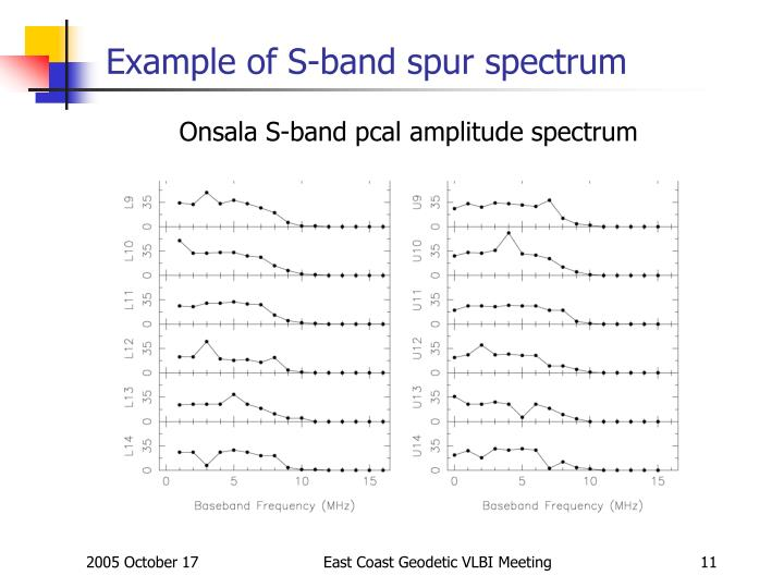 Example of S-band spur spectrum
