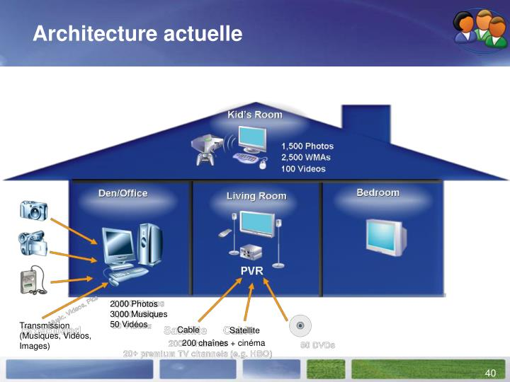 Architecture actuelle