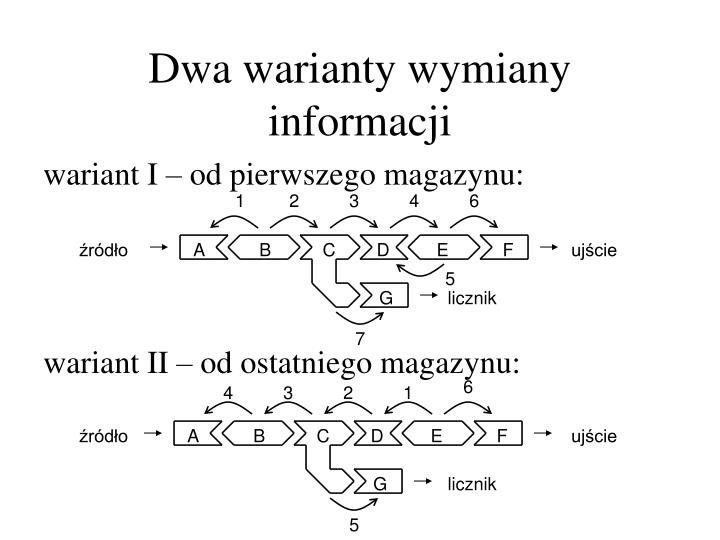 Dwa warianty wymiany informacji
