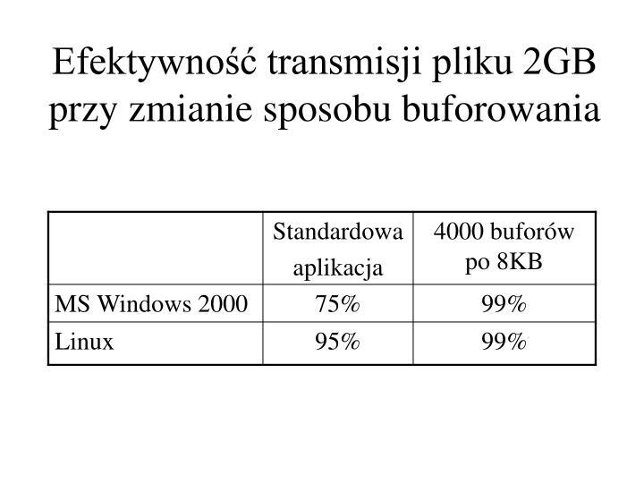 Efektywność transmisji pliku 2GB przy zmianie sposobu buforowania