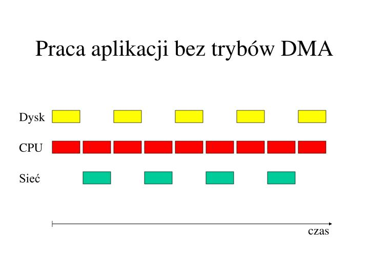 Praca aplikacji bez trybów DMA