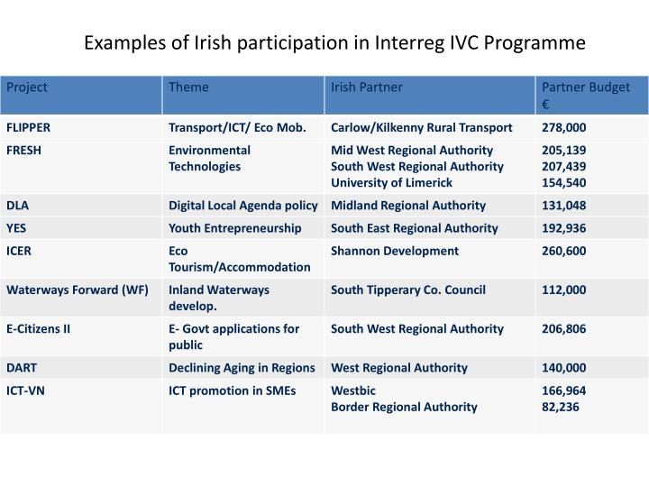 Examples of Irish participation in Interreg IVC Programme