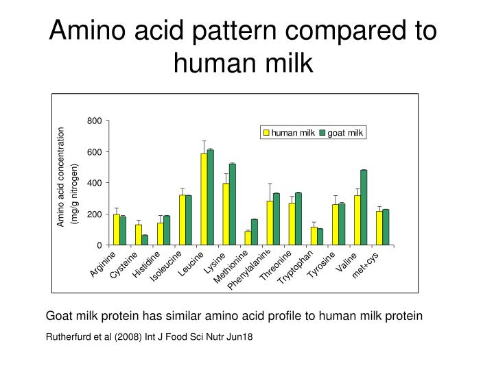Amino acid pattern compared to human milk