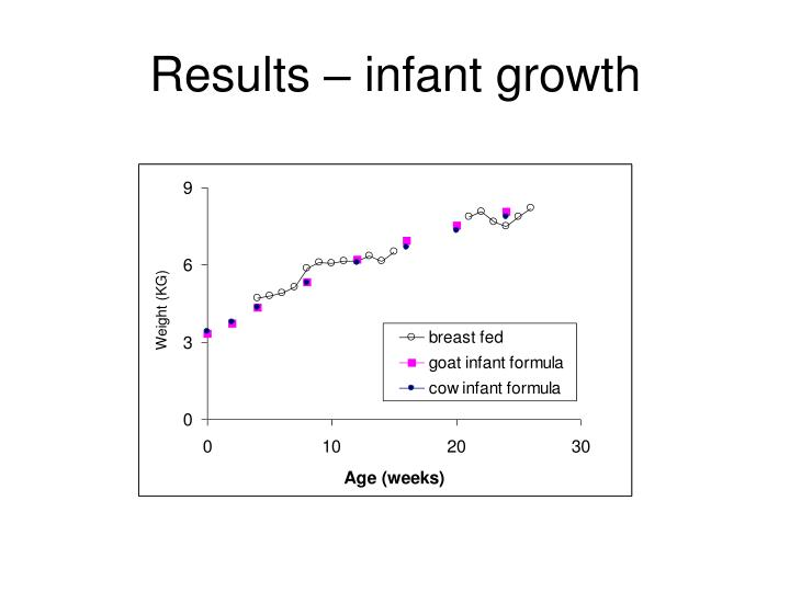 Results – infant growth