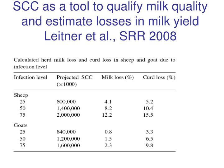 SCC as a tool to qualify milk quality and estimate losses in milk yield