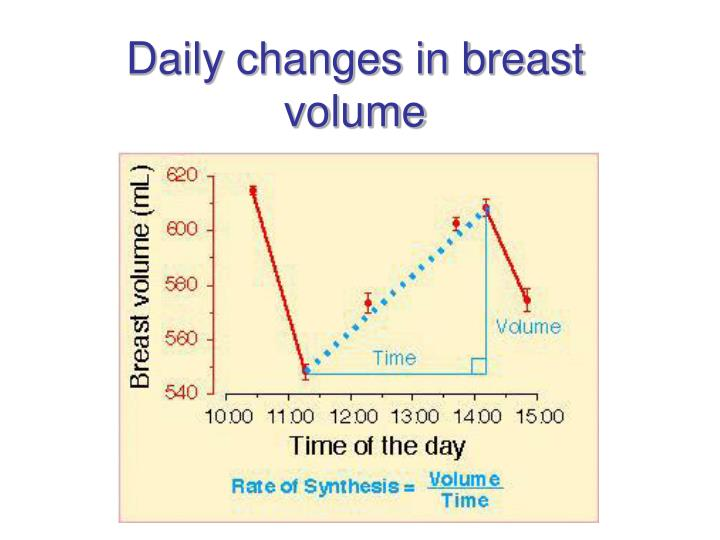 Daily changes in breast volume