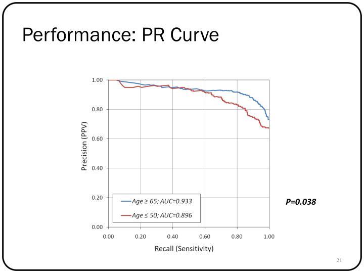 Performance: PR Curve