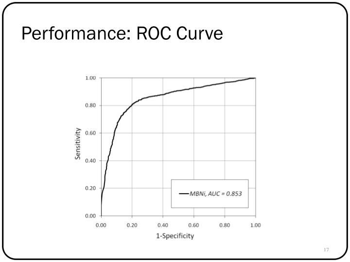 Performance: ROC Curve