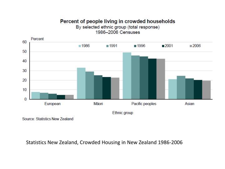Statistics New Zealand, Crowded Housing in New Zealand 1986-2006