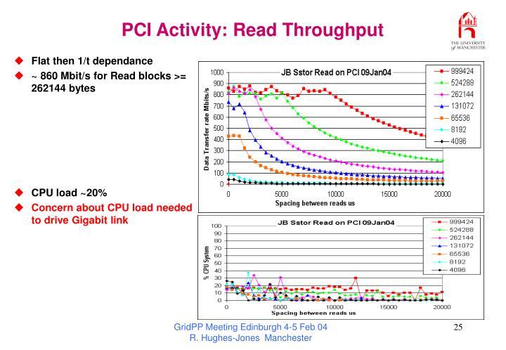 PCI Activity: Read Throughput