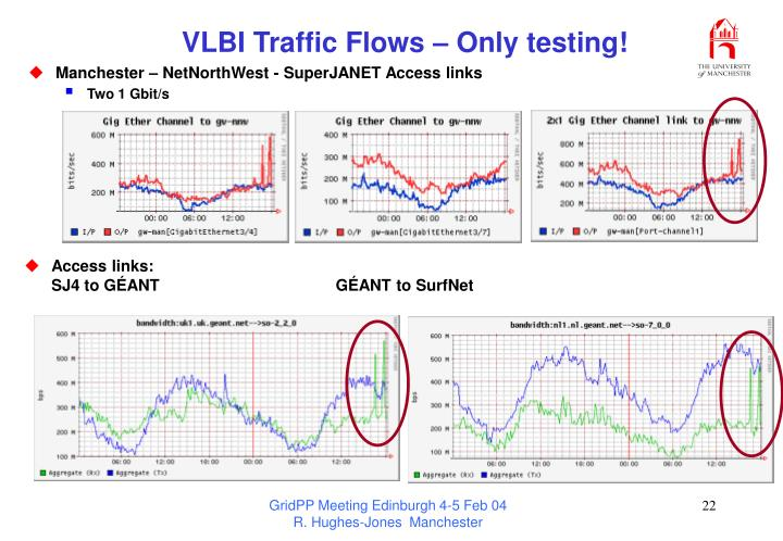 VLBI Traffic Flows – Only testing!