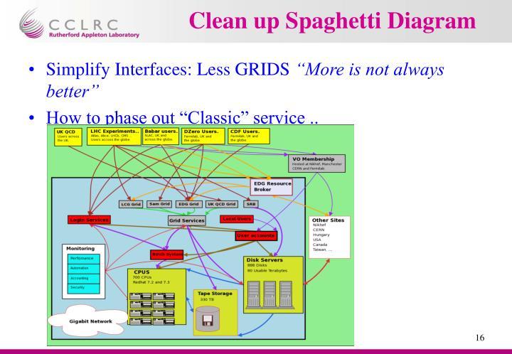 Clean up Spaghetti Diagram